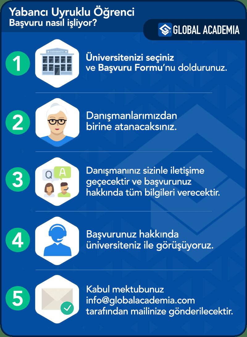 Haliç Üniversitesi Yabancı Öğrenci Başvuru